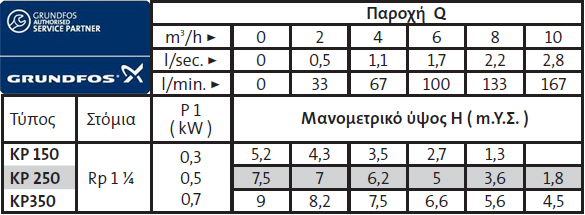 KP curve